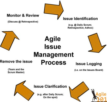 agile-issues-management