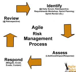 agile-risk-management