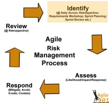 Agile Risk Management Process - Identifying the Risk