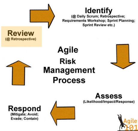 risk-management-review