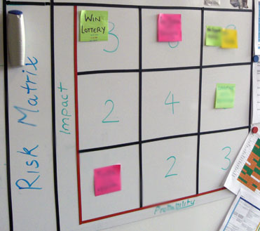 Risk Matrix - Impact vs. Likelihood