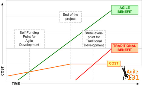 self-funding-project-chart